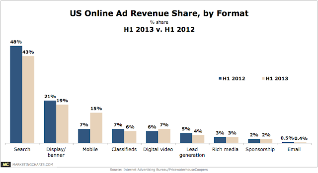 digital ad revenues by  format
