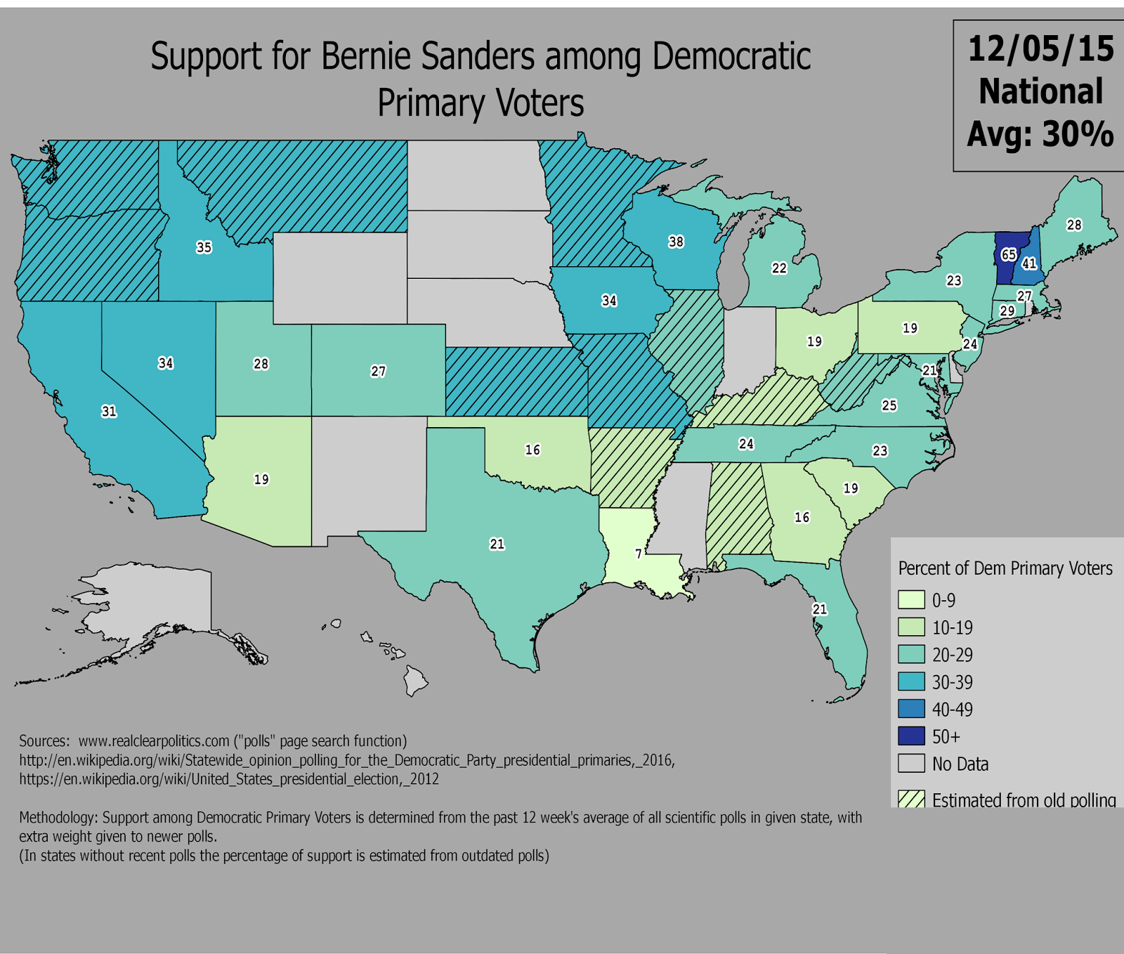 support for bernie sanders among democratic primary voters through 12 05