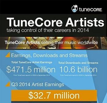 indie artists earnings