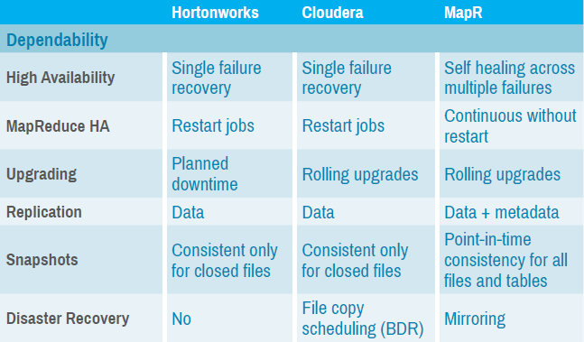 market guide for hadoop distributions