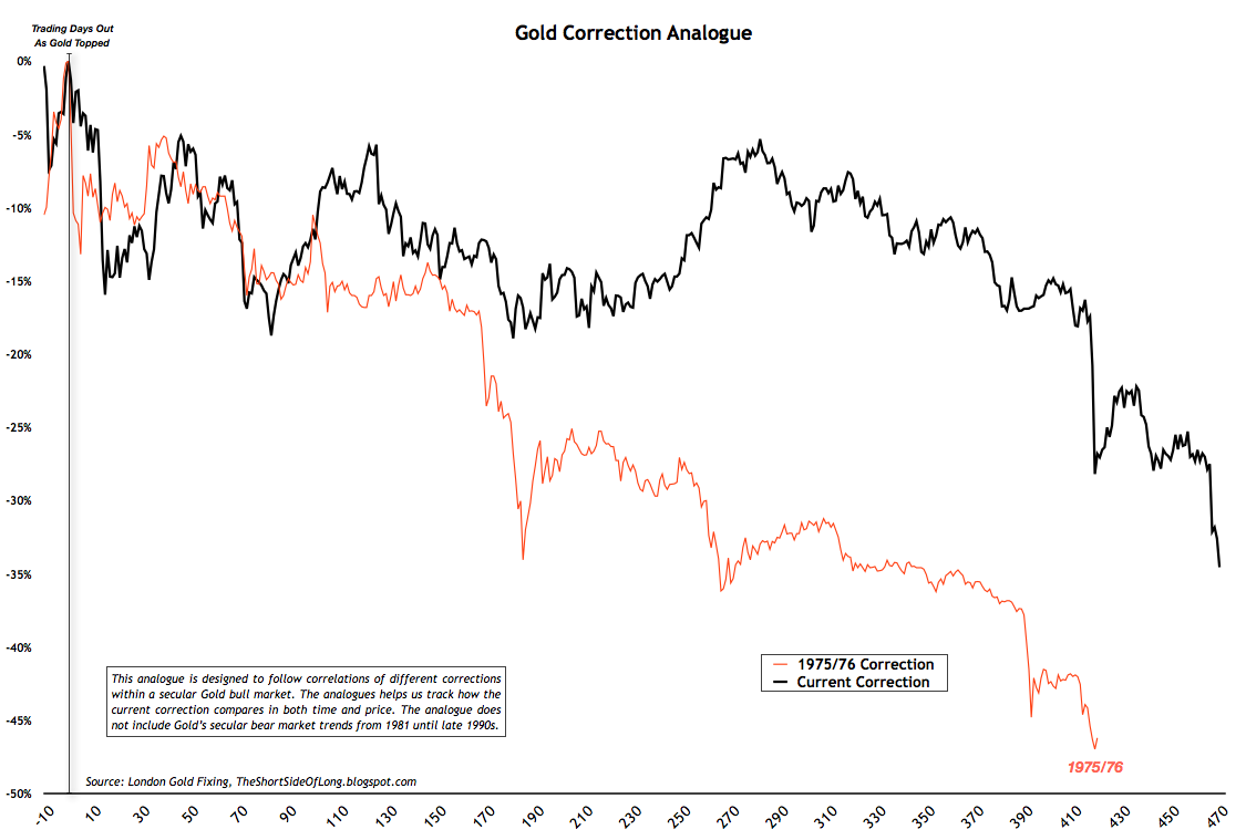 le graph du jour Gold+Correction+in+1970s+vs+Present