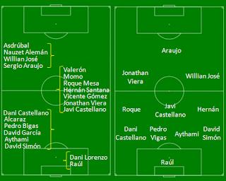 Convocatoria Convocados y alineación prevista At Madrid UD Las Palmas