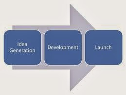 The Innovation Process