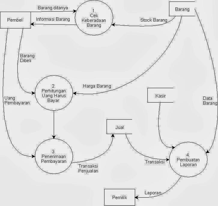 Pengertian data flow diagram dan contoh gambar dfd winda nurfadilah sumber http7eniuswordpress20120311pengertian fungsi dan contoh dari data flow diagramdfd ccuart Choice Image