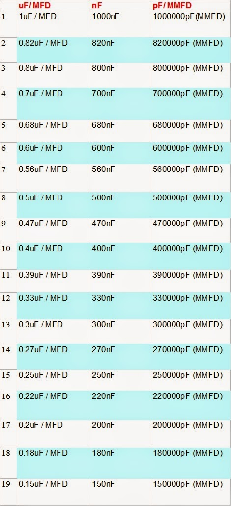 Capacitor Conversion Chart Uf Nf Pf Anant Digital World