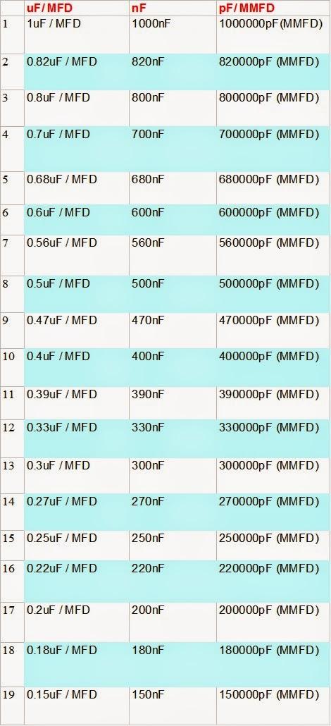 Capacitor conversion chart uf nf pf anant digital world
