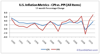 graph of core cpi