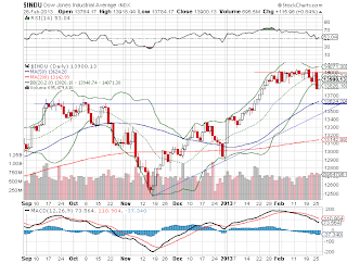 Estados Unidos - Dow Jones