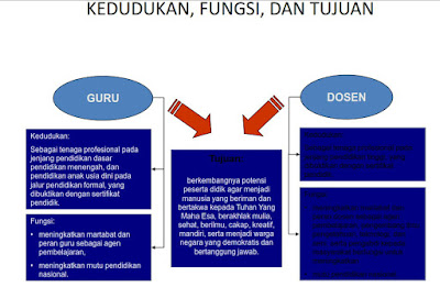 Pengembangan Profesionalisme Guru ( PPG )