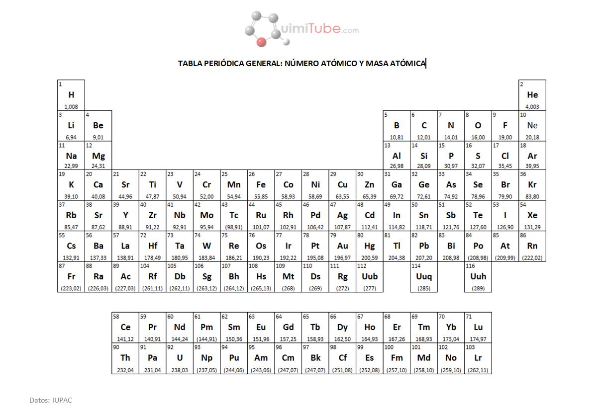 Quien no vive para servir no sirve para vivir tabla peridica tabla peridica elementos quimicos urtaz Images