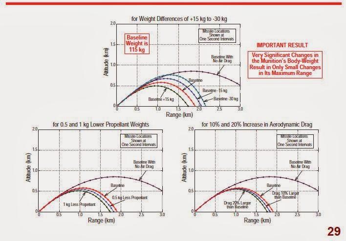 Diagram: Calculations of rocket range