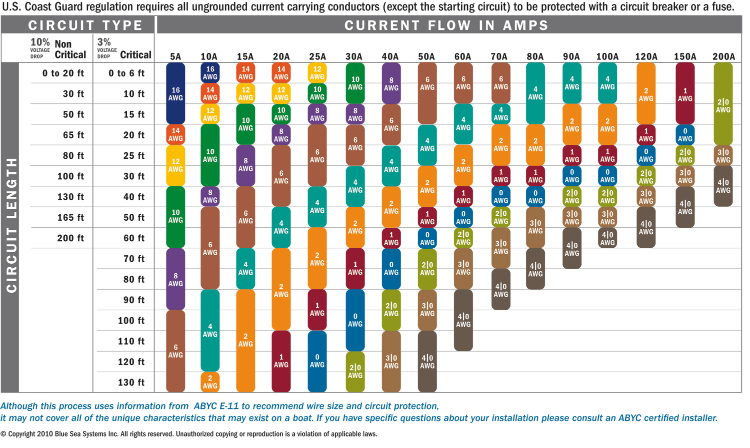 Awg chart ampacity mersnoforum awg chart ampacity keyboard keysfo Image collections