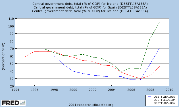 macroeconomic effects of government debt