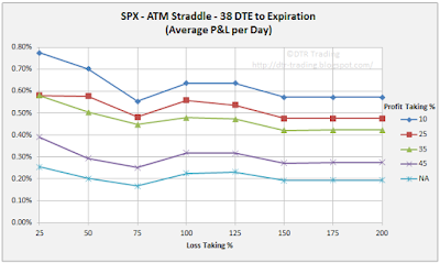 38 DTE SPX Short Straddle Summary Normalized Percent P&L Per Day Graph
