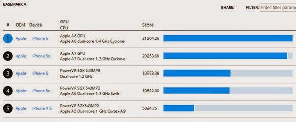 Hiệu năng đồ hoạ trên iPhone 6 thấp hơn Galaxy S5