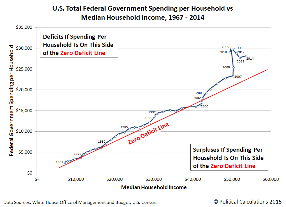 U.S. Total Federal Government Spending per Household vs Median Household Income, 1967 - 2014