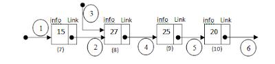 Praktikum Struktur Data : Mencari Link dan Info dari LinkedList