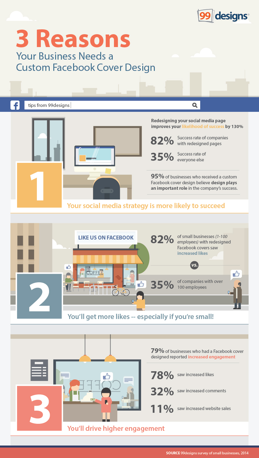 #Infographic: 3 reasons why small businesses need a custom #Facebook cover photo - #socialmedia