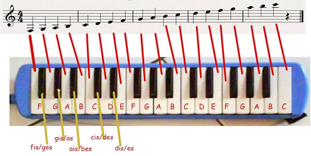 Image Result For Teori Musik Barat
