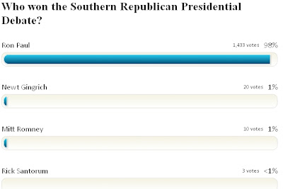 Initial Results Show that Ron Paul Won the South Carolina Republican Debate PollDaddy