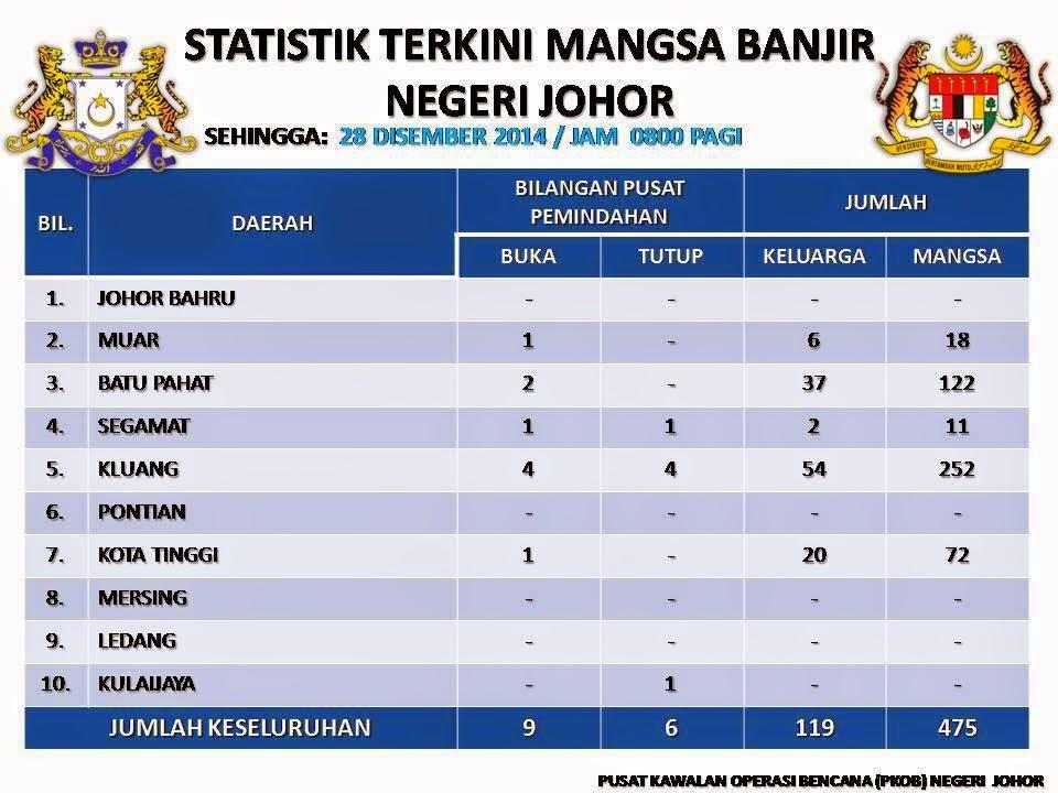 Informasi Terkini Banjir Di Johor