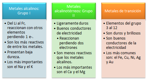 Quimica nivelacin s1n constitucin de la tabla peridica los metales en un grupo tienen propiedades similares la reactividad de los metales tiende a disminuir al movernos de izquierda a derecha en la tabla urtaz Gallery