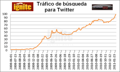 Trfico de bsqueda para Twitter 2011
