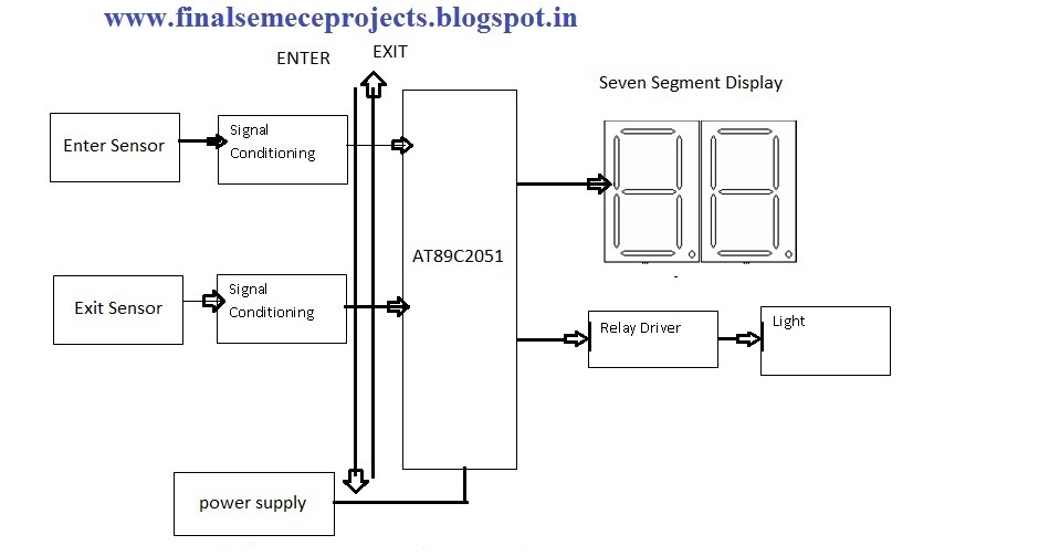 microcontroller based bidirectional visitor counter @meghana maligela please find the arduino code in the below link.