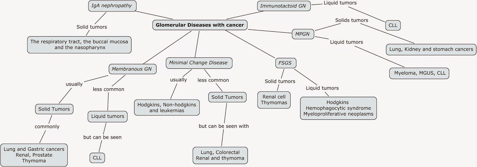 Nephron Power Concept Map Glomerular Diseases Seen With Cancer