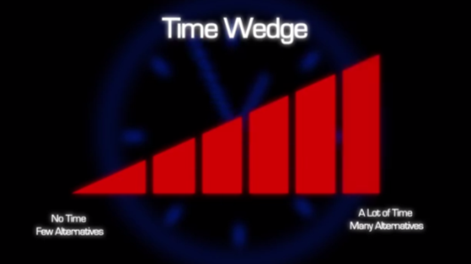 Time wedge for decision making