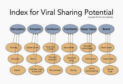 Predicting Your Potential for Viral Sharing
