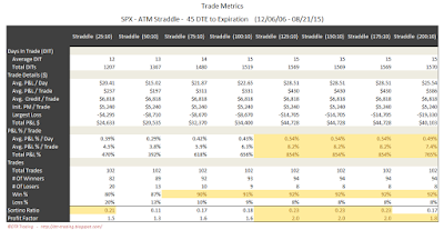 SPX Short Options Straddle Trade Metrics - 45 DTE - Risk:Reward 10% Exits