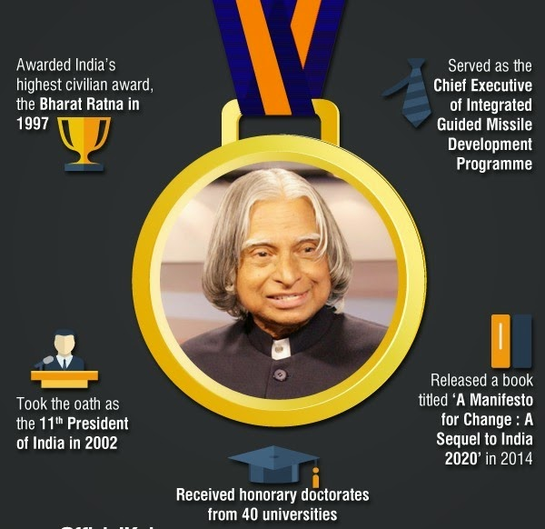 Missile Man Dr. Avul Pakir Jainulabdeen Abdul Kalam Passes Away