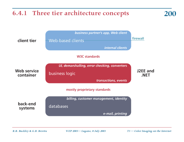 three tier architecture concepts