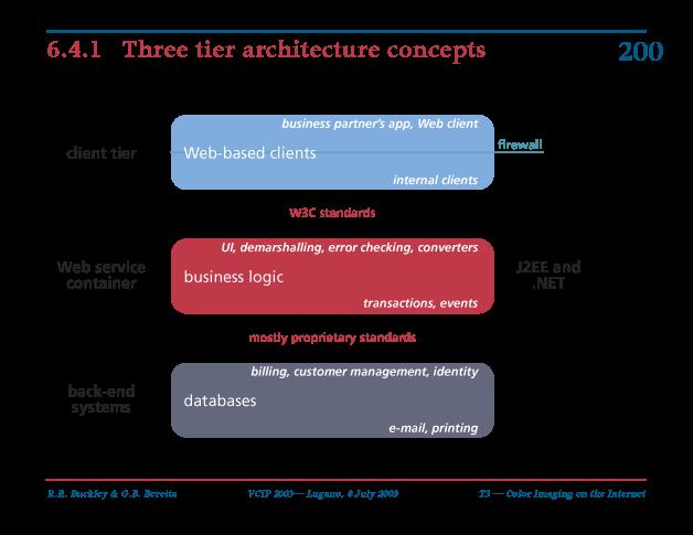 three tier architecture concepts