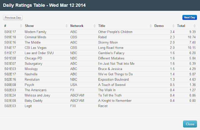 Final Adjusted TV Ratings for Wednesday 12th March 2014