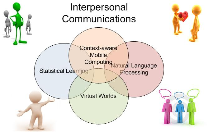 Five Concepts of Interpersonal Communication