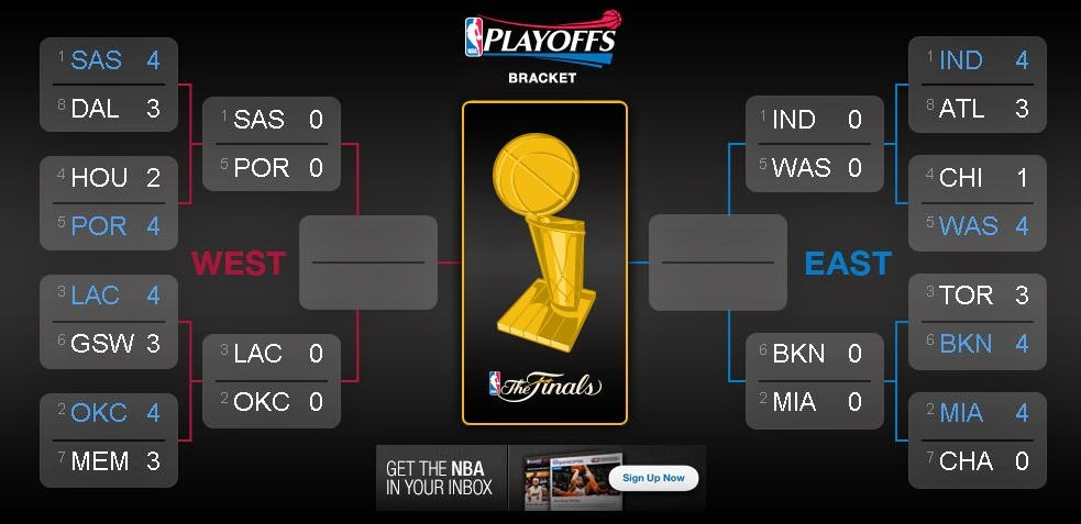 Cuadro de semifinales de conferencia de la NBA