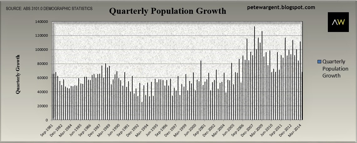 Quarterly Population growth