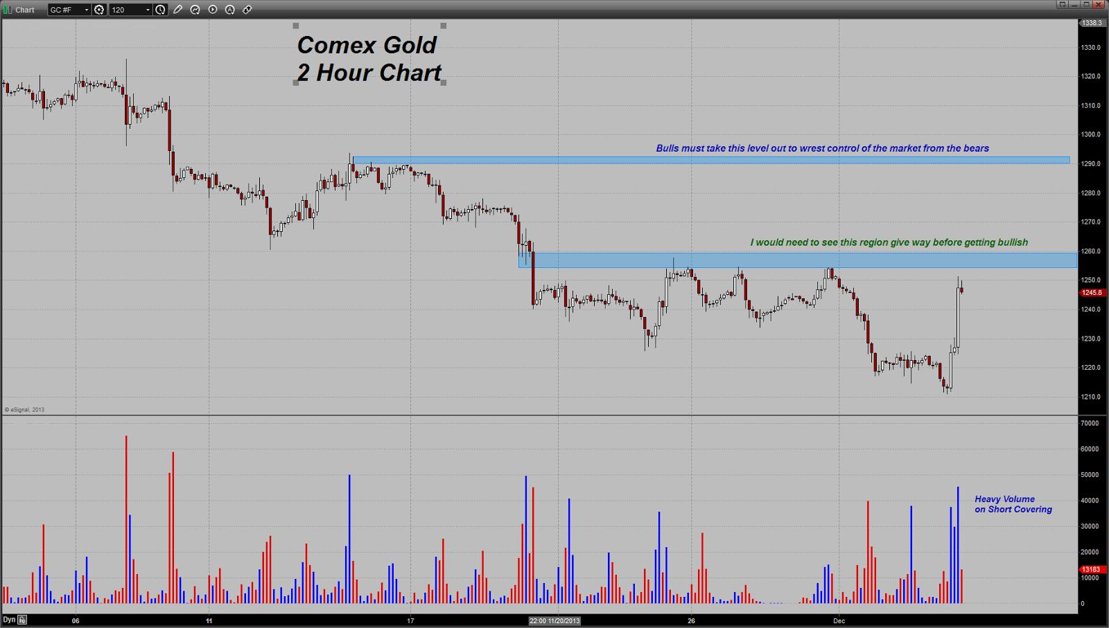 prix de l'or, de l'argent et des minières / suivi quotidien en clôture - Page 7 Chart20131204105803