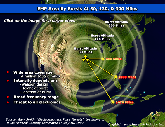 Congress Learns an EMP Could Kill 90% of Americans