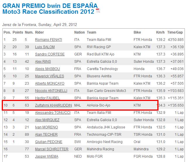 Result Moto3 -Jerez