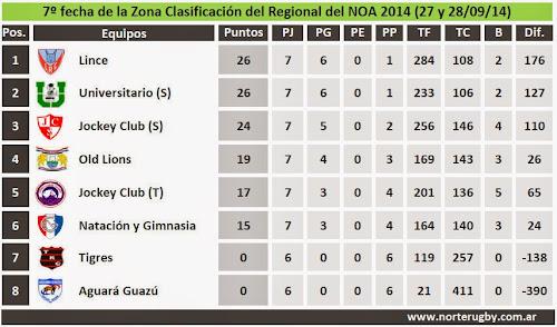 Resultados de la séptima fecha del Regional del NOA