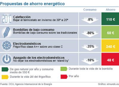 Green social world ahorro energ tico en el hogar - Ahorrar calefaccion gasoil ...