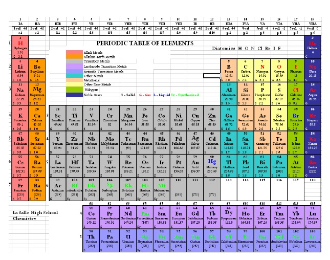 periodic table scavenger hunt - Periodic Table Of Elements Years