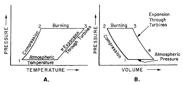 termodin u00e1mica  sus ciclos y las turbinas de gas