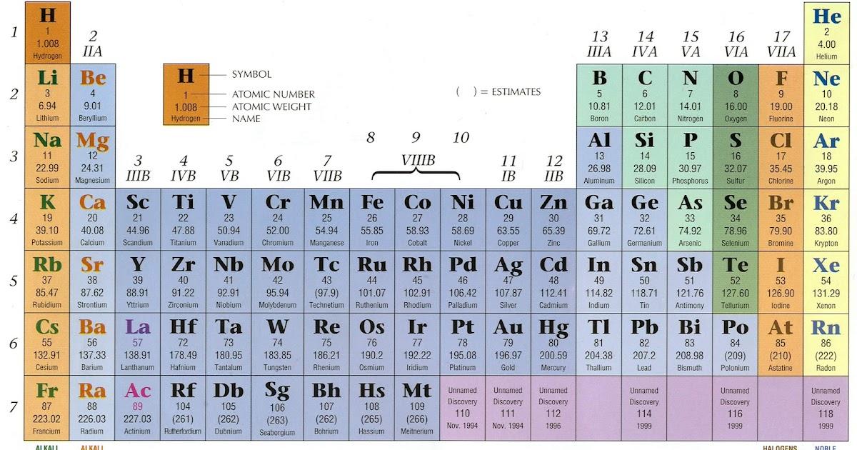 Welcome to martins blog cara menghafal tabel periodik dengan cepat urtaz Image collections
