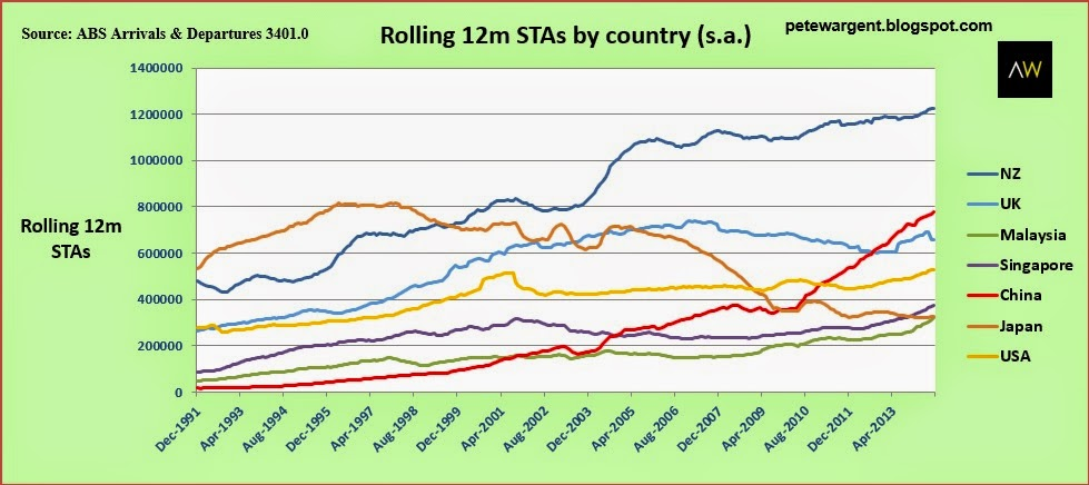 Rolling 12m stas by country