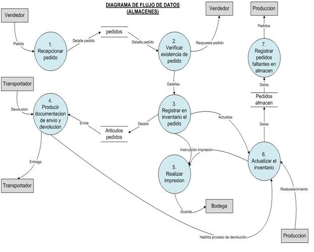 Anlisis y diseo estructurado moderno almacn diagramas de flujo de datos dfd subsistema ccuart Images
