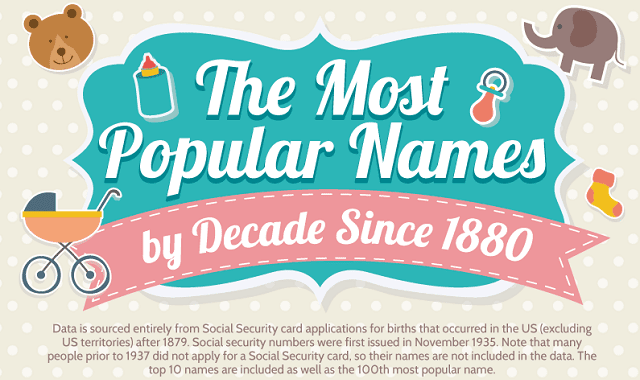 The Most Popular Names by Decade Since 1880
